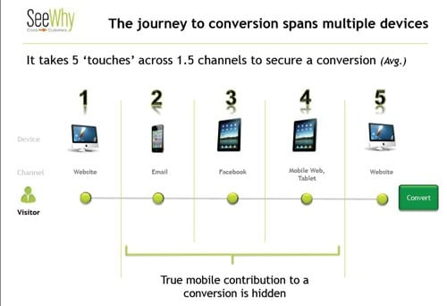 It takes 5 touches across 1.5 channels to secure a conversion. Slide from presentation by Charles Nicholls.