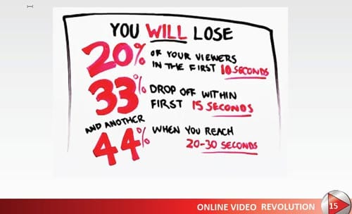 On average, 20% of viewers leave videos after 10 seconds, 33% leave with 15 seconds and another 44% leave when you reach 20-30 seconds.
